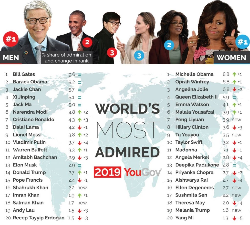 World's most admired 2019 YouGov