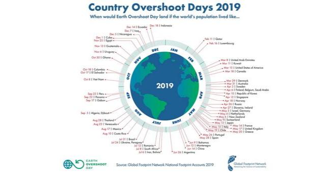 Overshoot days 2019 Global Footprint Network