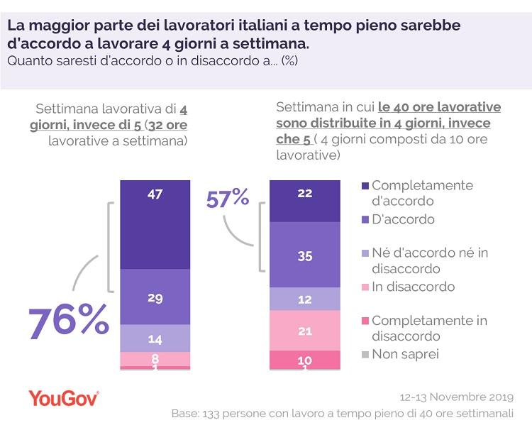 4dayweek - YouGov Italia 2