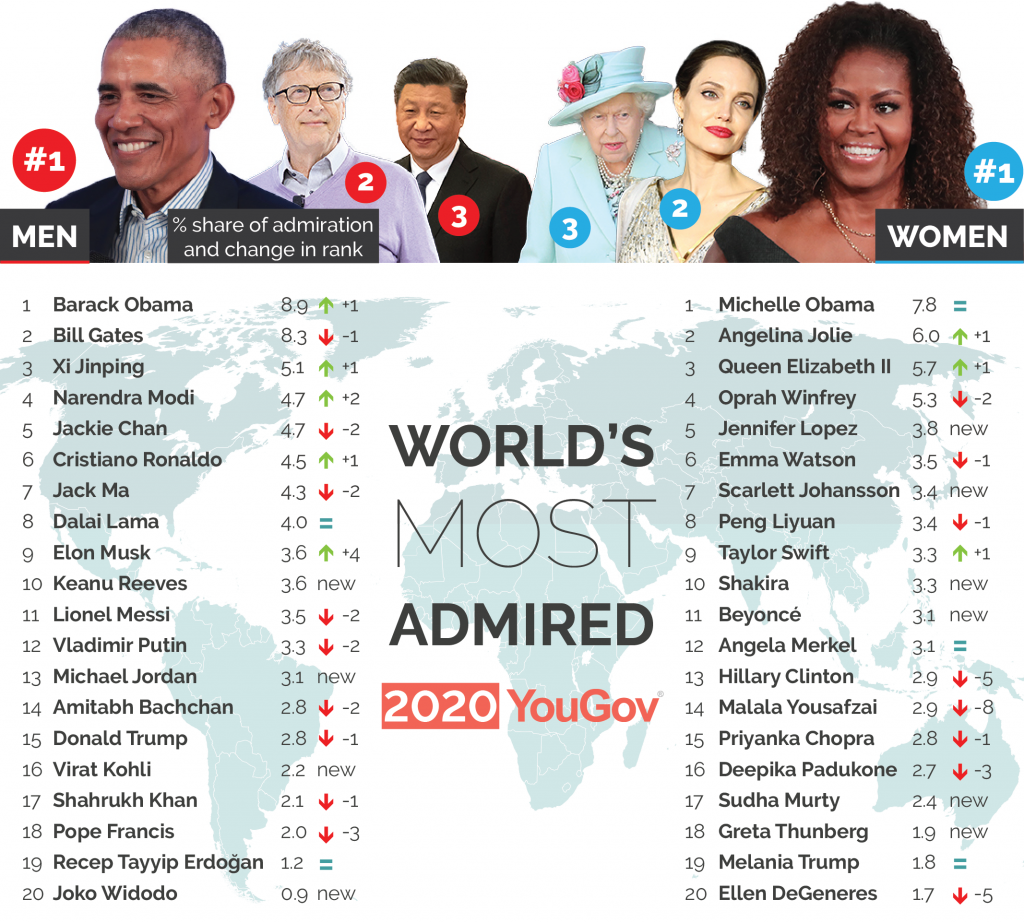 World's Most Admired 2020-01