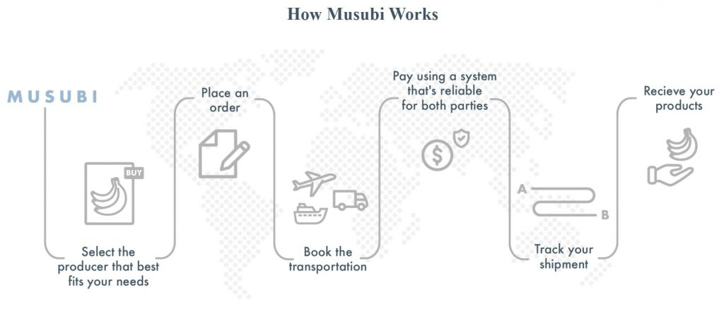 How musubi works